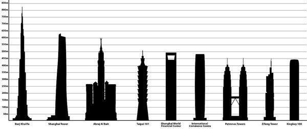 راهنمای بازدید از برج های دوقلوی پتروناس مالزی